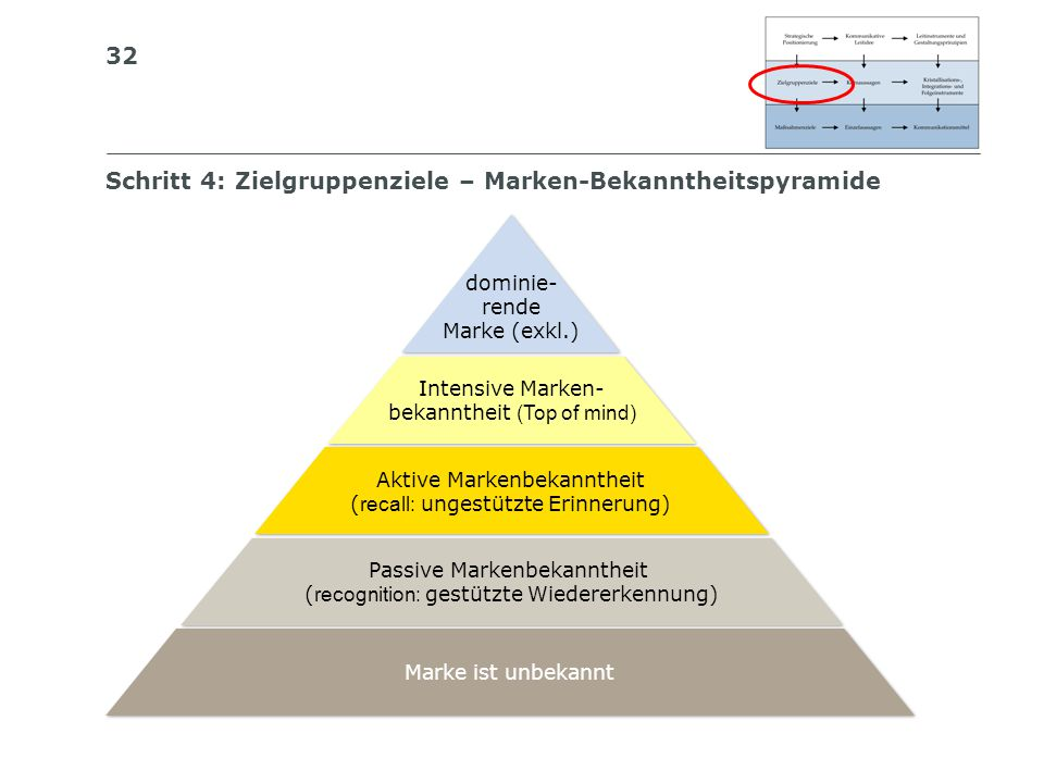 Schritt 4: Zielgruppenziele – Marken-Bekanntheitspyramide