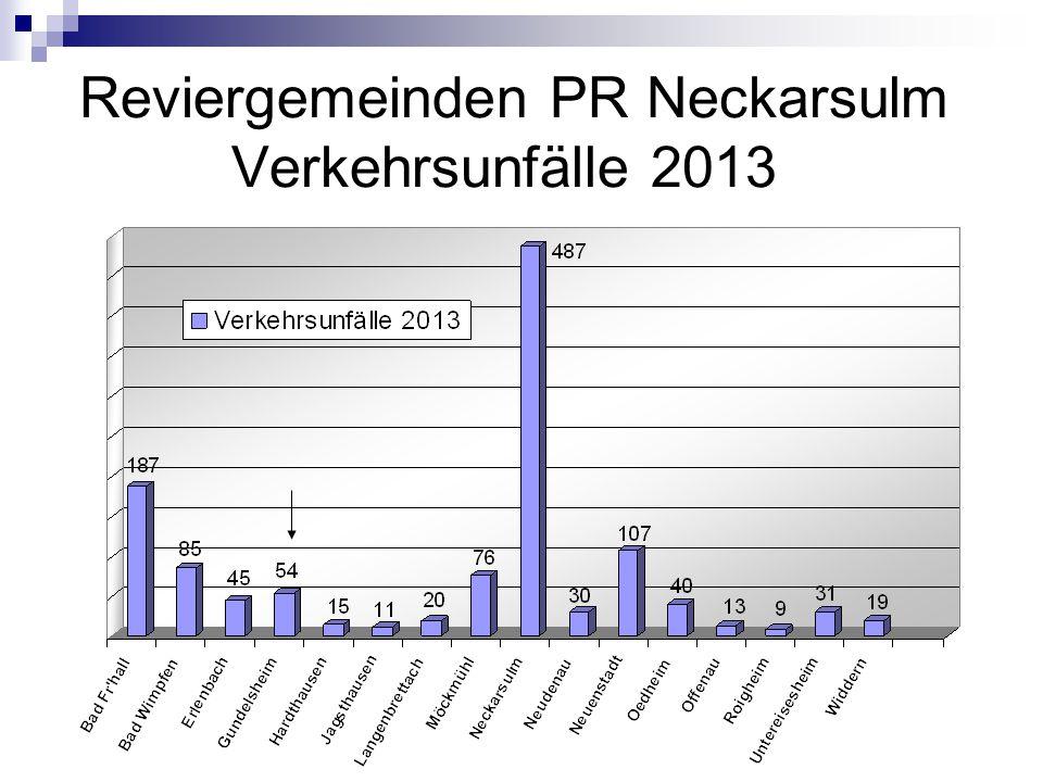 Reviergemeinden PR Neckarsulm Verkehrsunfälle 2013