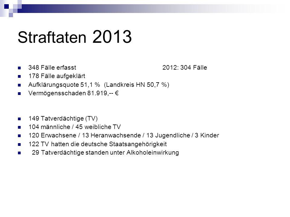 Straftaten 2013 348 Fälle erfasst 2012: 304 Fälle 178 Fälle aufgeklärt