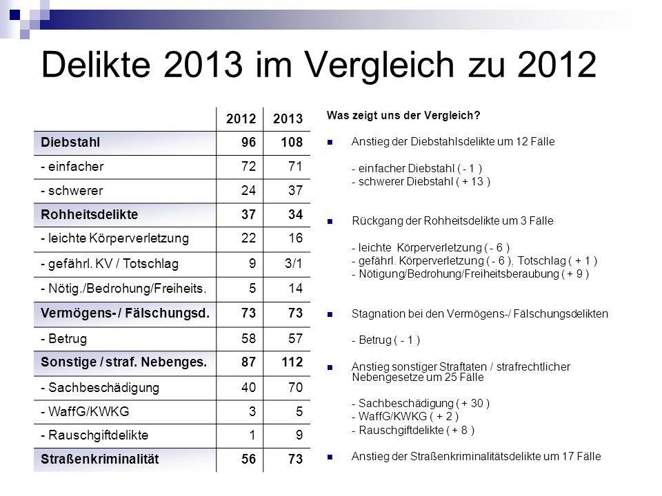 Delikte 2013 im Vergleich zu 2012