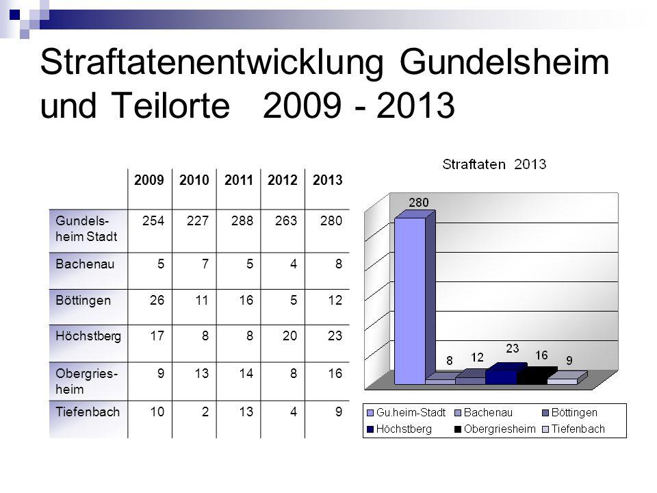 Straftatenentwicklung Gundelsheim und Teilorte 2009 - 2013
