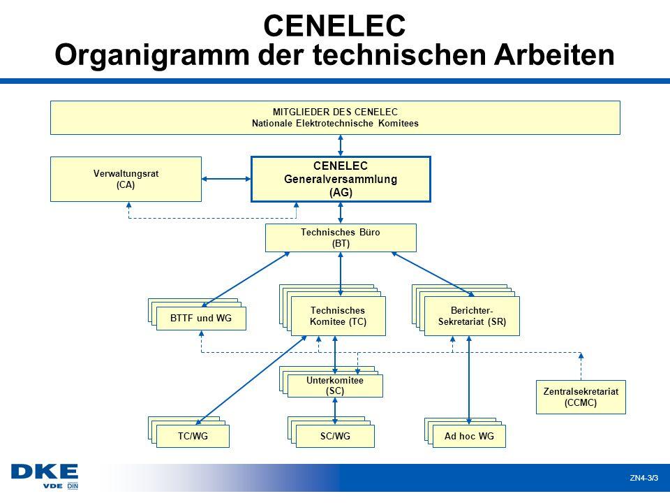CENELEC Organigramm der technischen Arbeiten