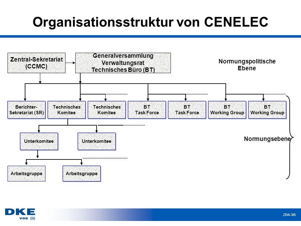 Organisationsstruktur von CENELEC