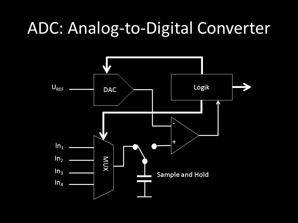 ADC: Analog-to-Digital Converter