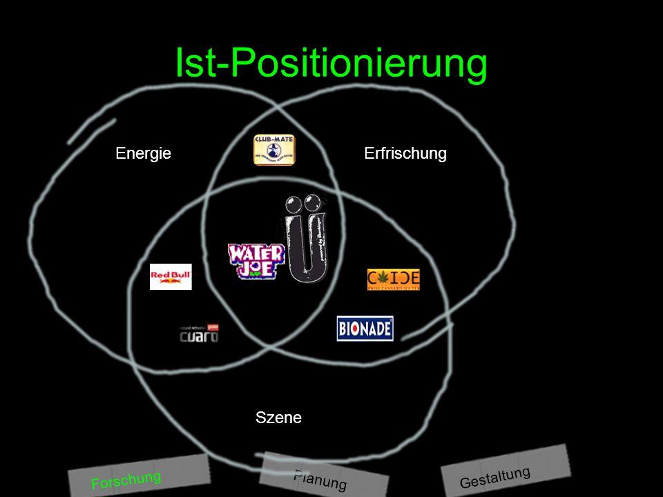 Ist-Positionierung Energie Erfrischung Szene Gestaltung Forschung
