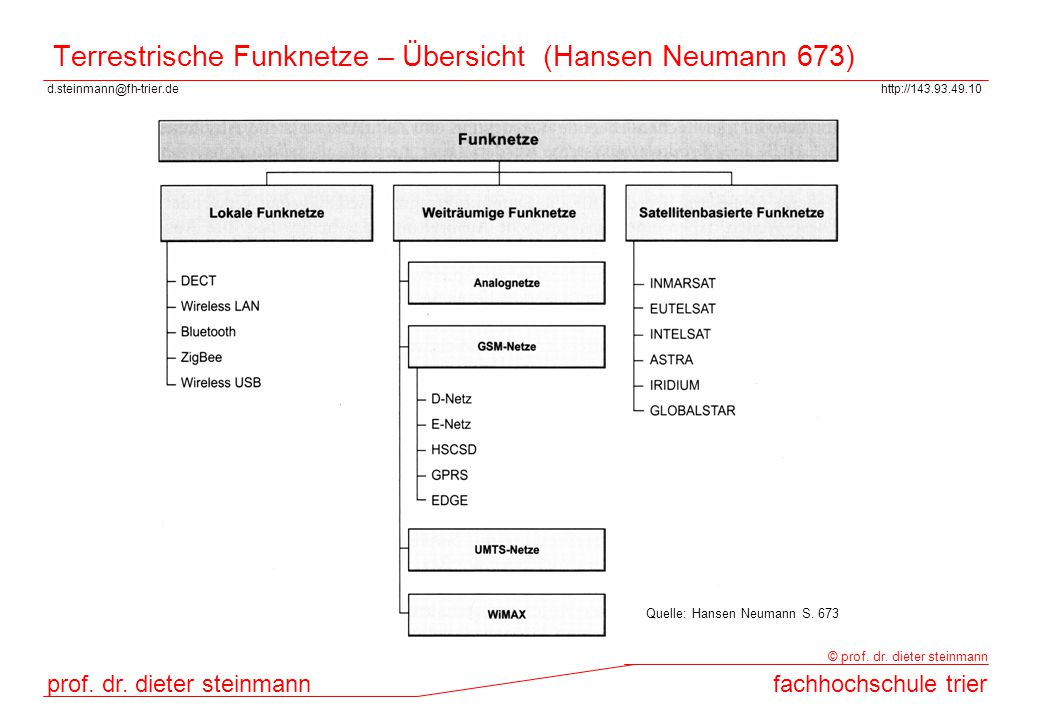 Terrestrische Funknetze – Übersicht (Hansen Neumann 673)