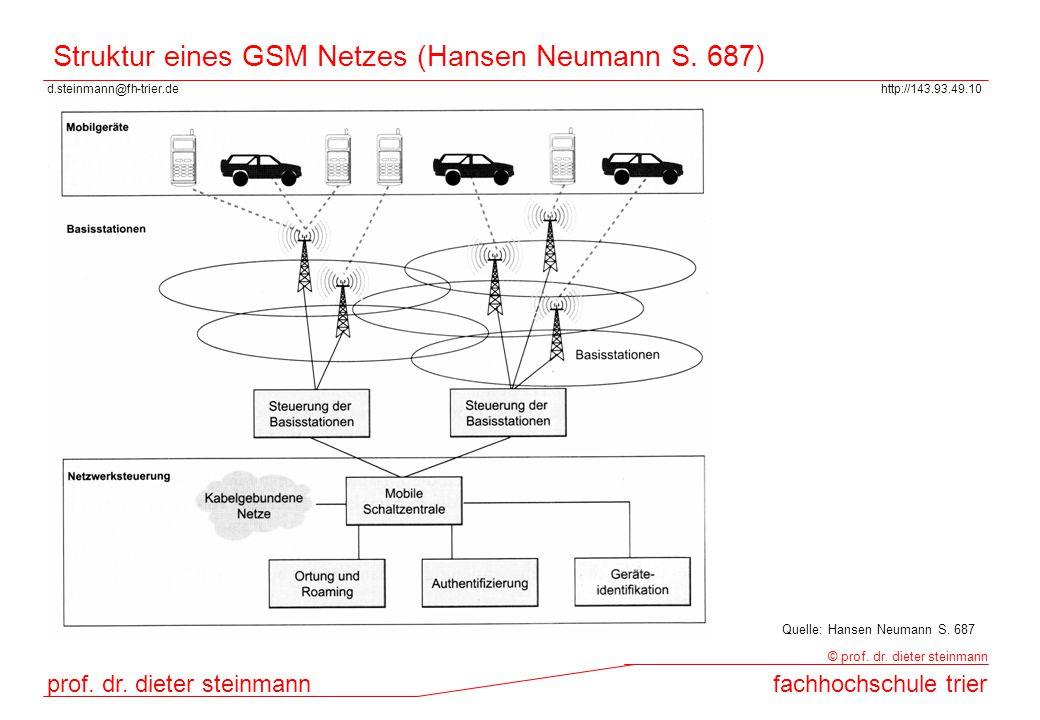 Struktur eines GSM Netzes (Hansen Neumann S. 687)