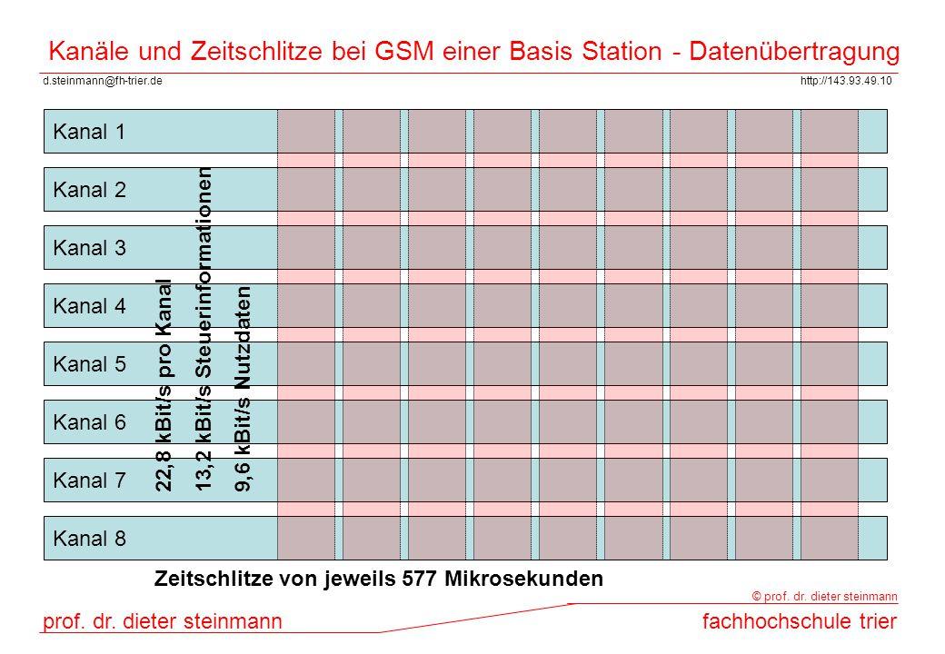 Kanäle und Zeitschlitze bei GSM einer Basis Station - Datenübertragung