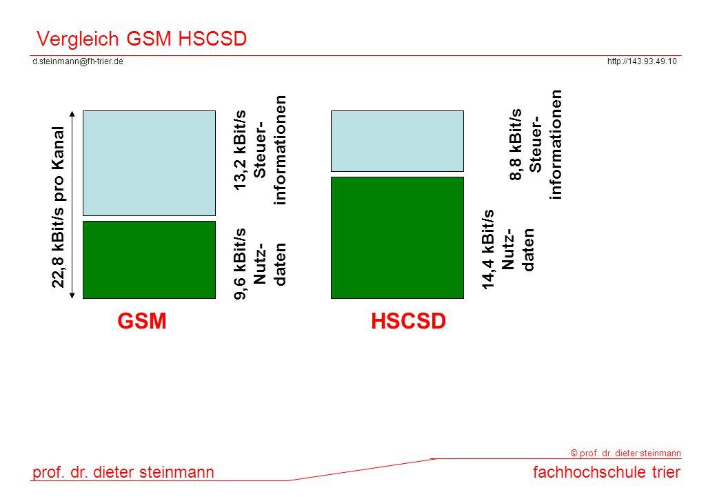 GSM HSCSD Vergleich GSM HSCSD informationen informationen 8,8 kBit/s