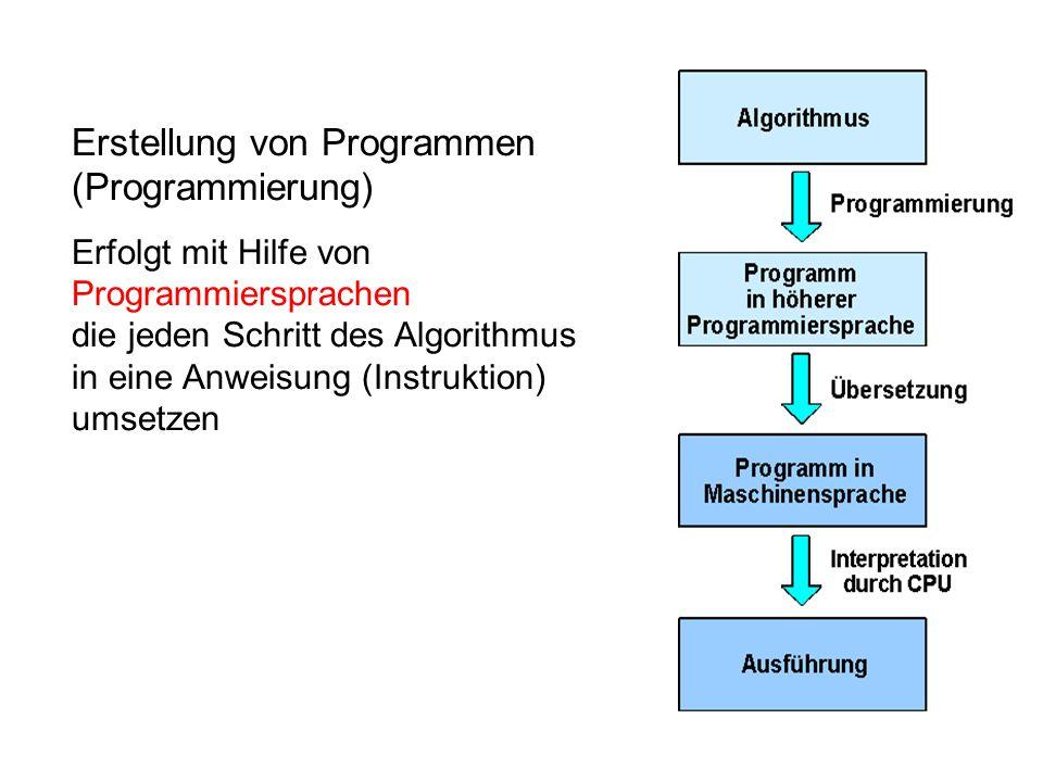 Erstellung von Programmen (Programmierung)