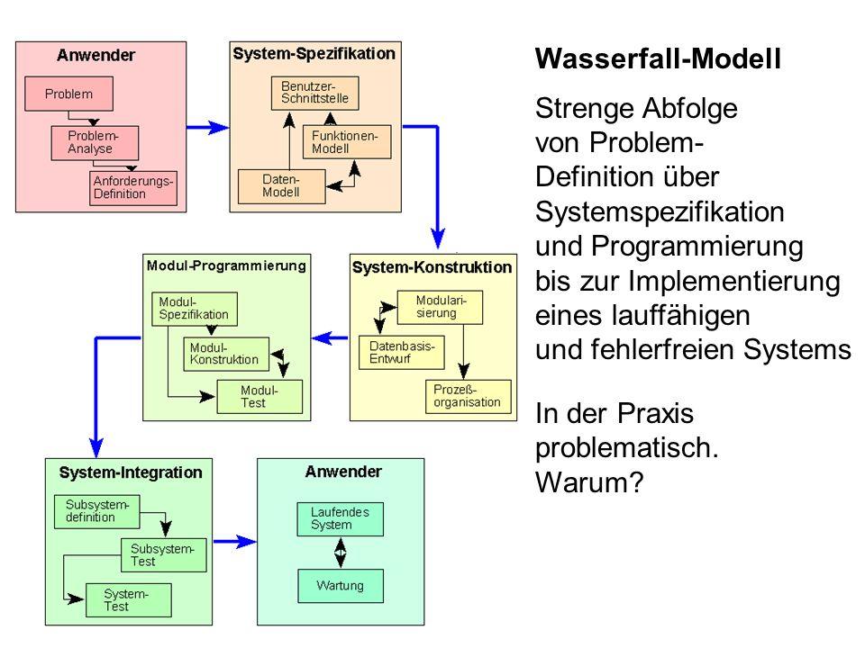 Wasserfall-Modell Strenge Abfolge. von Problem- Definition über. Systemspezifikation. und Programmierung.