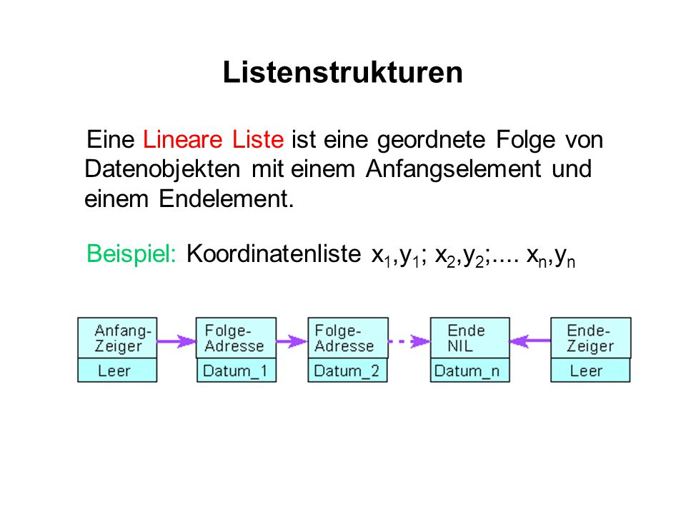 Listenstrukturen Eine Lineare Liste ist eine geordnete Folge von Datenobjekten mit einem Anfangselement und einem Endelement.