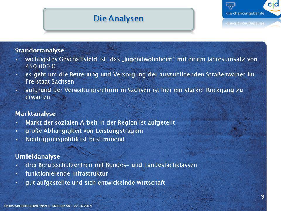 Die Analysen Standortanalyse Marktanalyse Umfeldanalyse