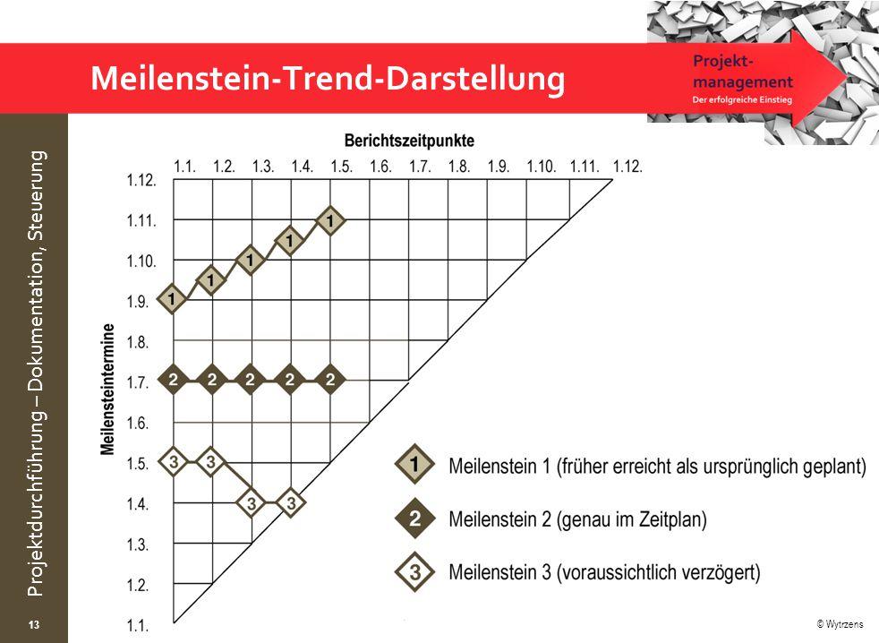 Meilenstein-Trend-Darstellung