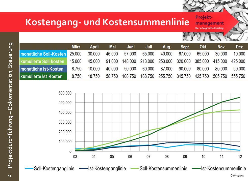 Kostengang- und Kostensummenlinie
