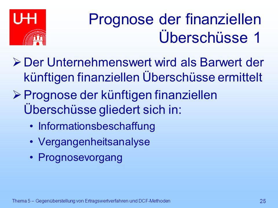 Prognose der finanziellen Überschüsse 1