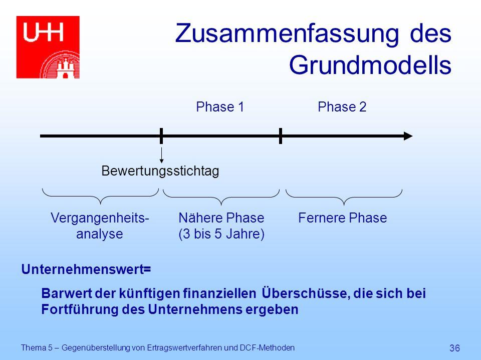 Zusammenfassung des Grundmodells
