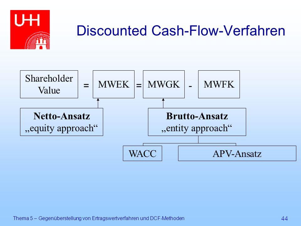 Discounted Cash-Flow-Verfahren