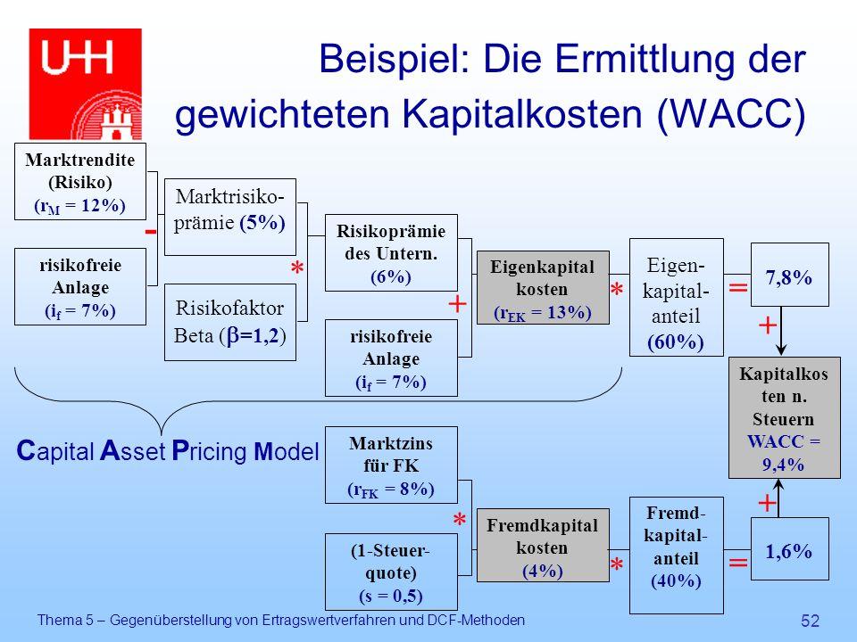 Beispiel: Die Ermittlung der gewichteten Kapitalkosten (WACC)