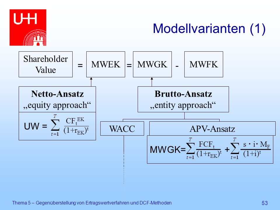 Modellvarianten (1) Shareholder Value MWFK MWGK MWEK = - Brutto-Ansatz
