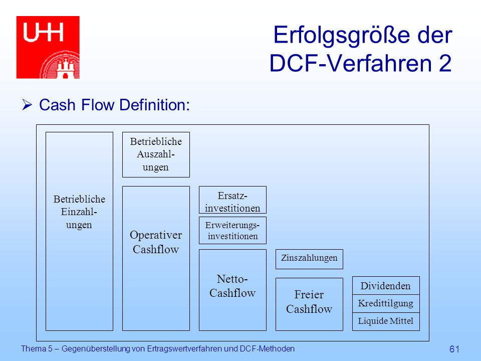 Erfolgsgröße der DCF-Verfahren 2