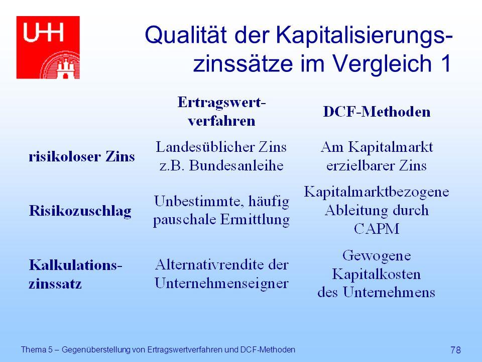 Qualität der Kapitalisierungs- zinssätze im Vergleich 1