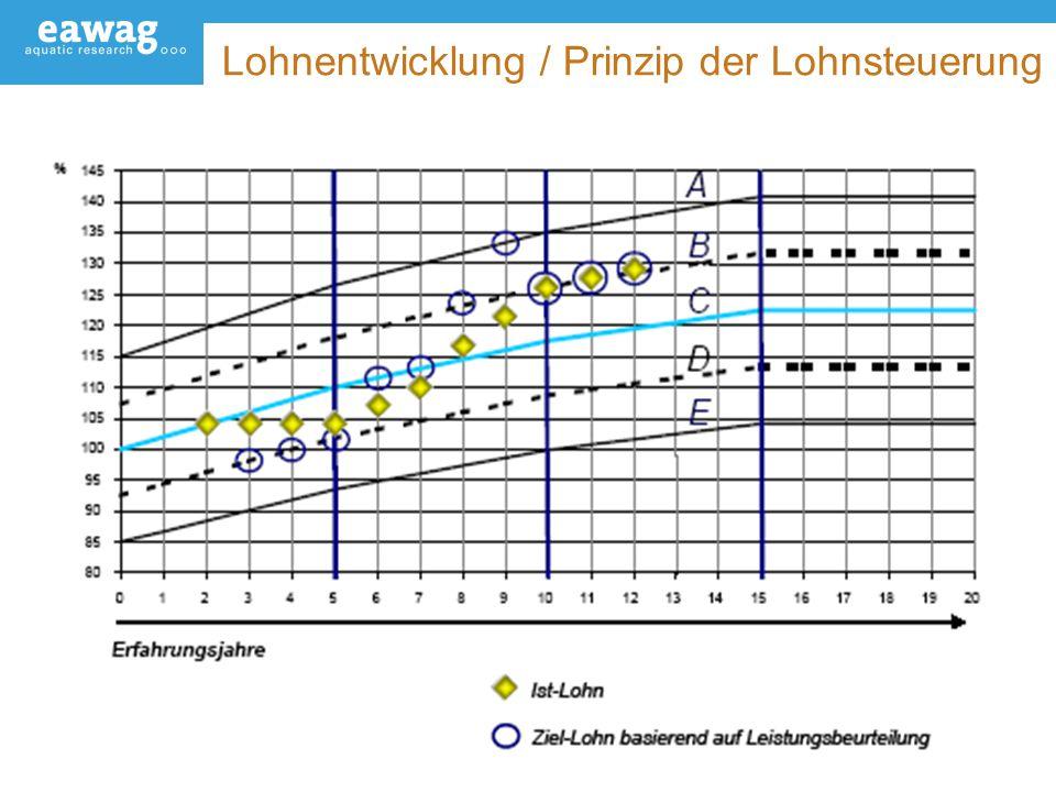 Lohnentwicklung / Prinzip der Lohnsteuerung