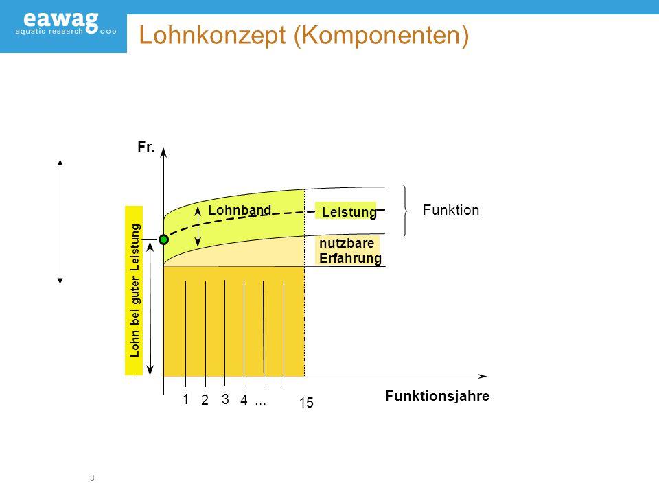 Lohnkonzept (Komponenten)