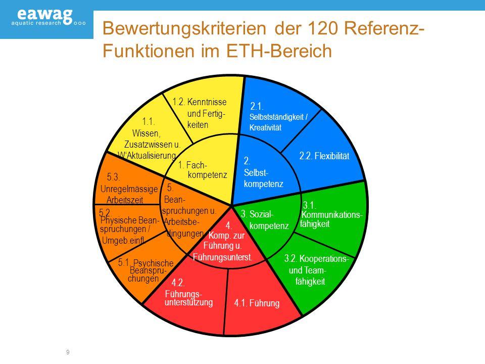 Bewertungskriterien der 120 Referenz-Funktionen im ETH-Bereich