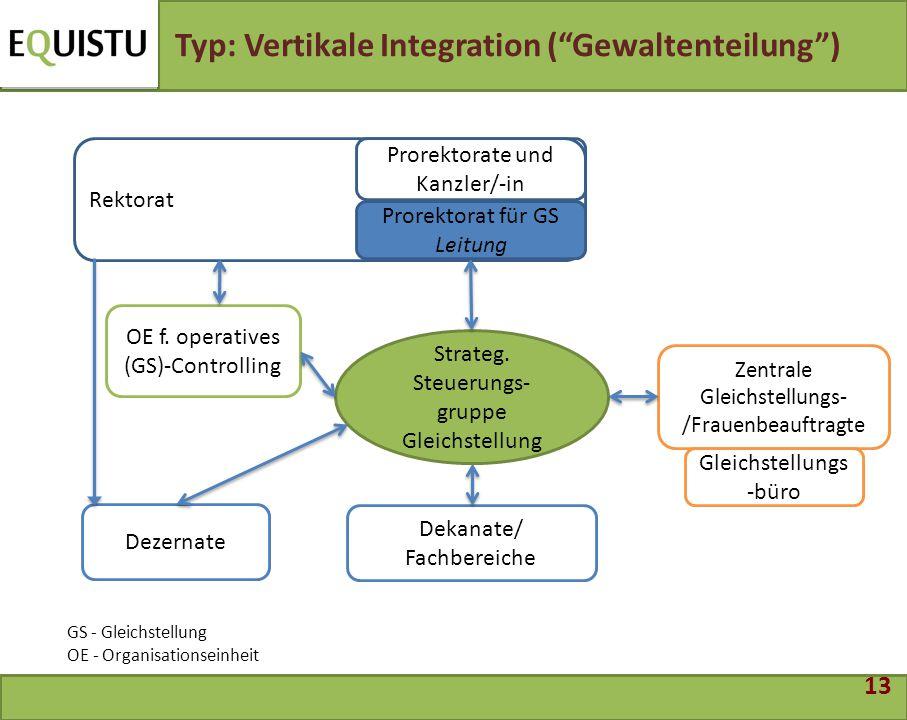 Typ: Vertikale Integration ( Gewaltenteilung )