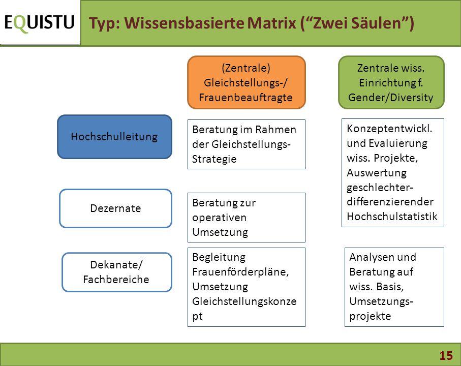 Typ: Wissensbasierte Matrix ( Zwei Säulen )