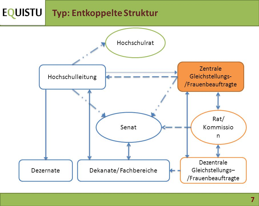 Typ: Entkoppelte Struktur