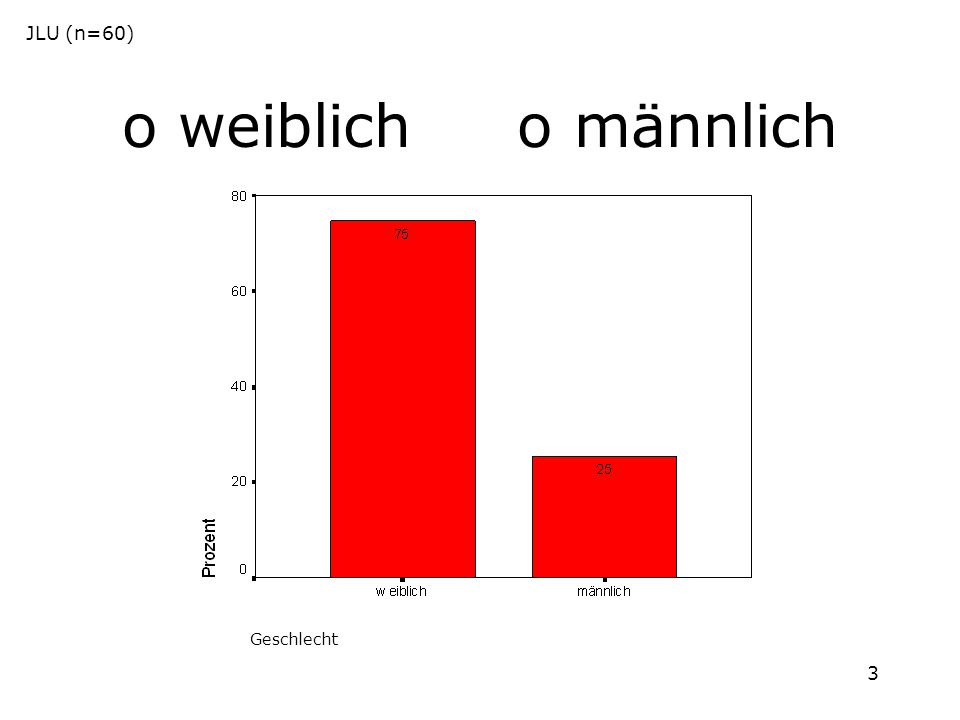 JLU (n=60) o weiblich o männlich Geschlecht