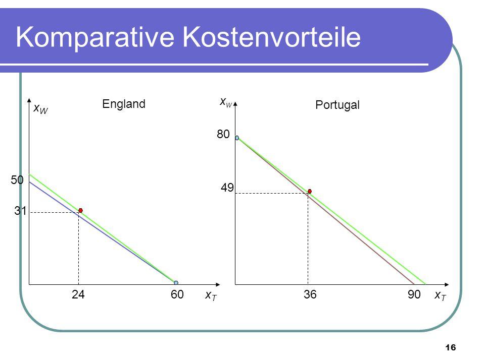 Komparative Kostenvorteile