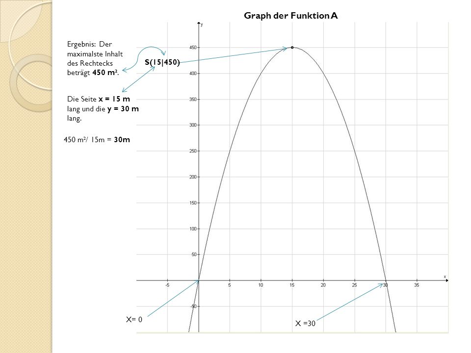Graph der Funktion A Ergebnis: Der maximalste Inhalt des Rechtecks beträgt 450 m². S(15|450) Die Seite x = 15 m lang und die y = 30 m lang.