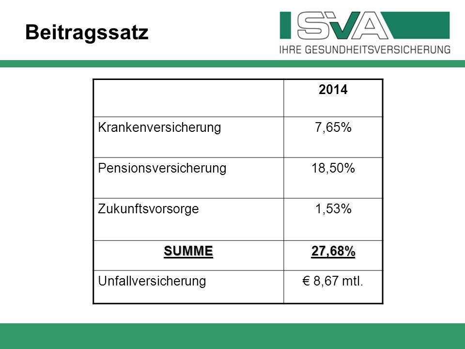 Beitragssatz 2014 Krankenversicherung 7,65% Pensionsversicherung