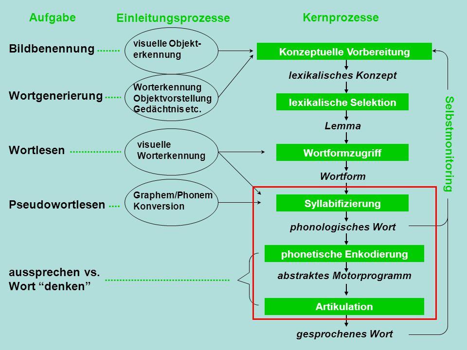 Aufgabe Einleitungsprozesse Kernprozesse Selbstmonitoring