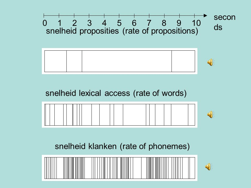 snelheid proposities (rate of propositions)