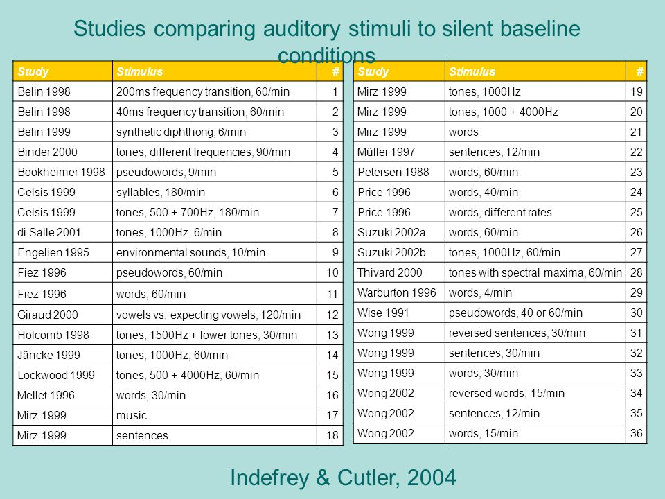 Studies comparing auditory stimuli to silent baseline conditions
