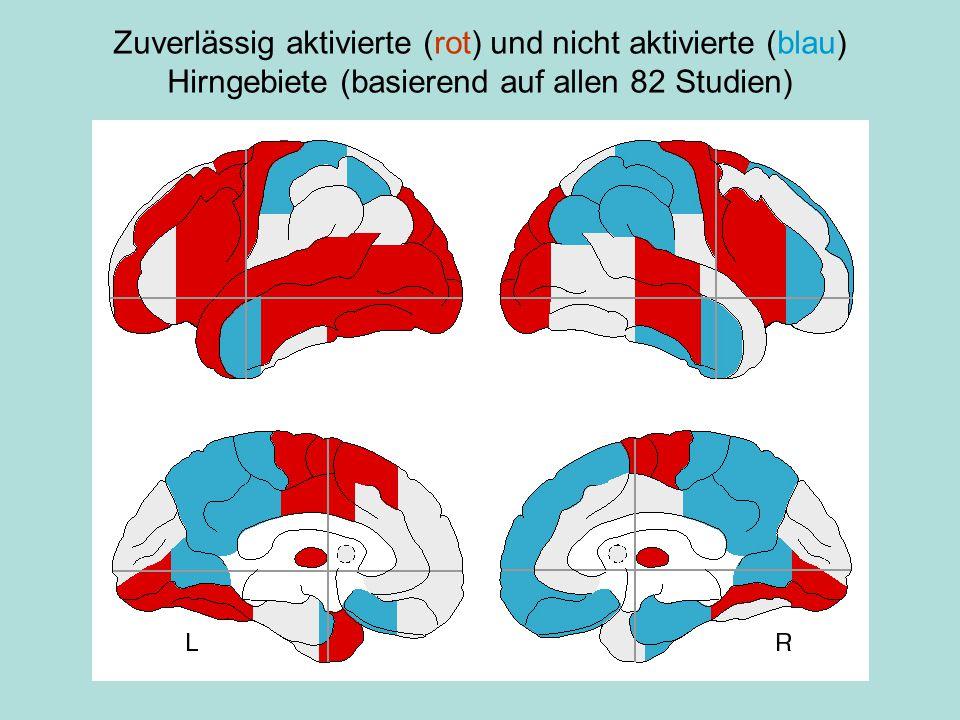 Zuverlässig aktivierte (rot) und nicht aktivierte (blau) Hirngebiete (basierend auf allen 82 Studien)