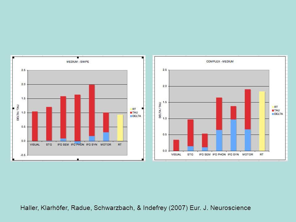 Haller, Klarhöfer, Radue, Schwarzbach, & Indefrey (2007) Eur. J