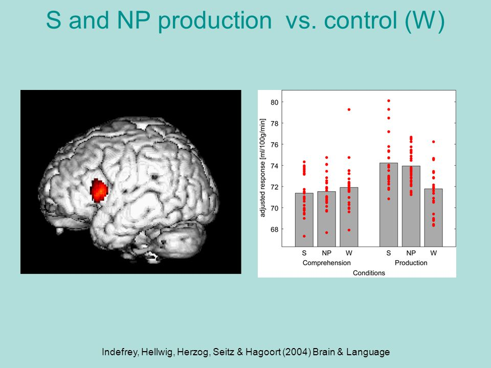 S and NP production vs. control (W)