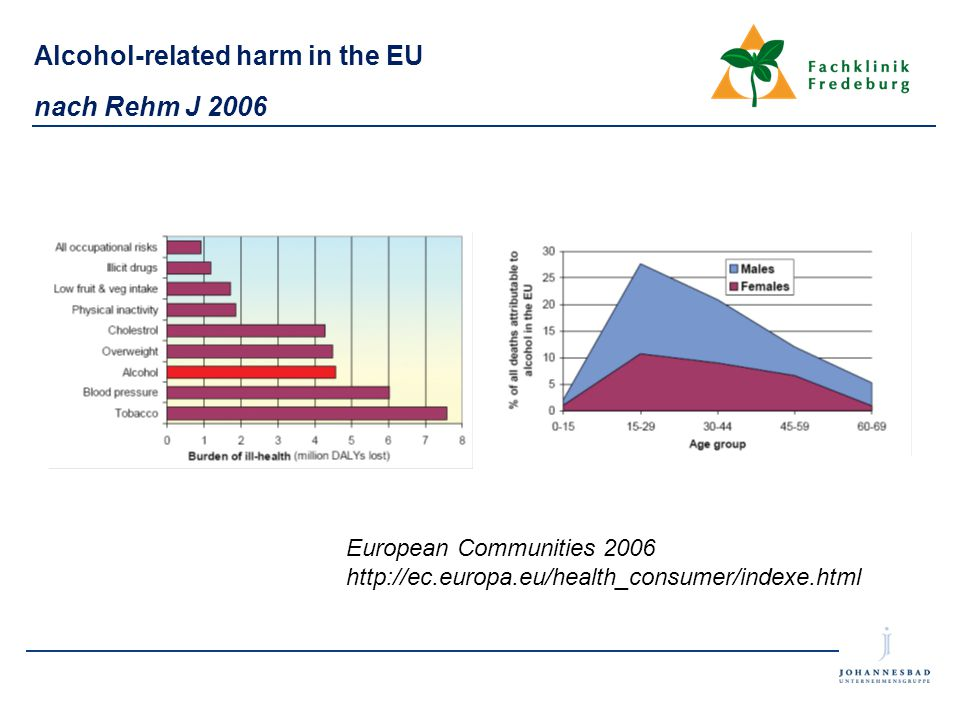Alcohol-related harm in the EU nach Rehm J 2006