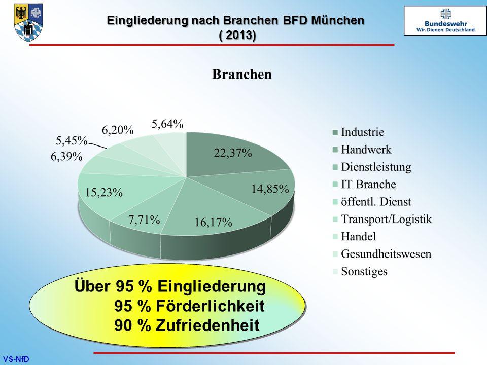 Eingliederung nach Branchen BFD München ( 2013)