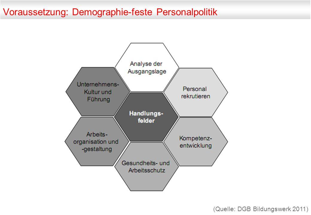 Voraussetzung: Demographie-feste Personalpolitik