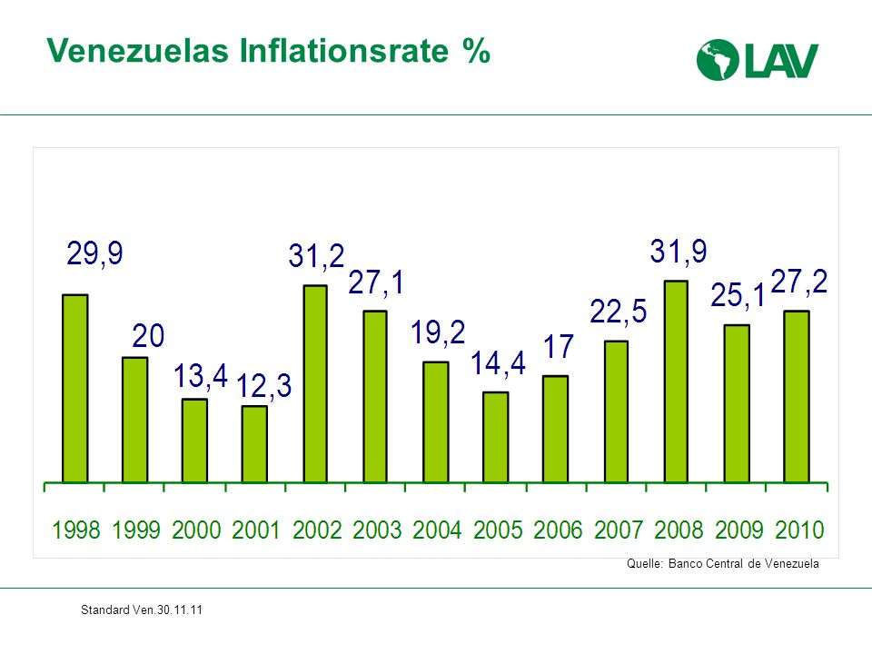 Venezuelas Inflationsrate %