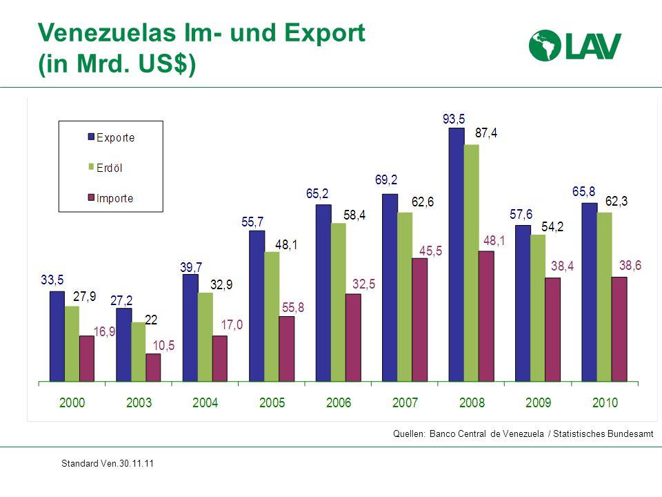 Venezuelas Im- und Export (in Mrd. US$)