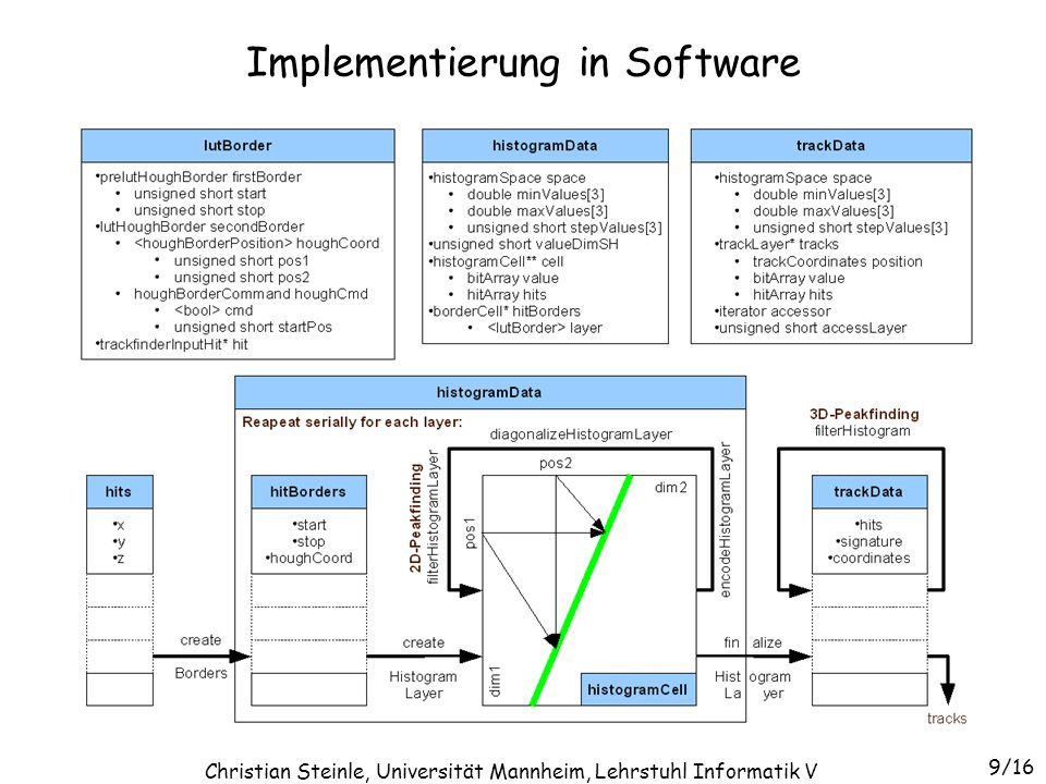 Implementierung in Software