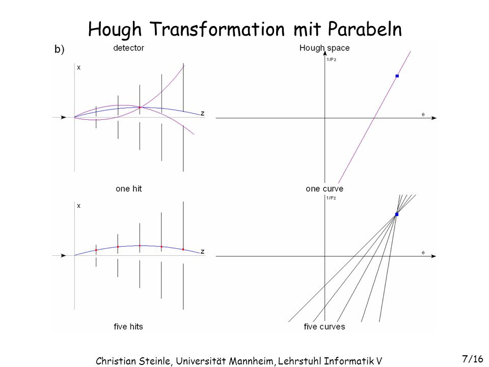 Hough Transformation mit Parabeln