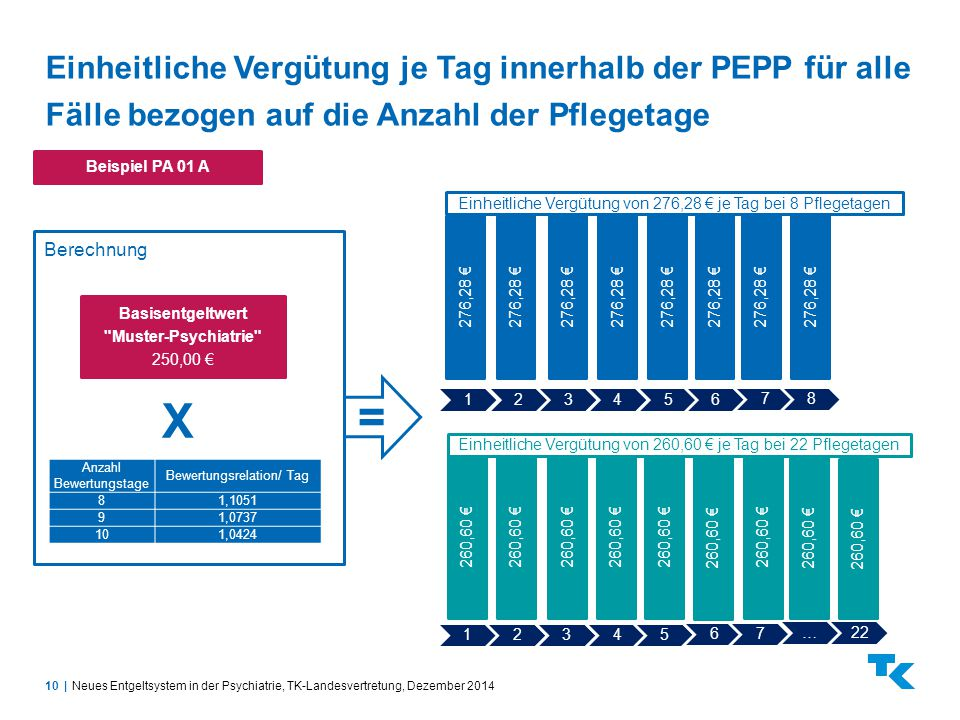 Einheitliche Vergütung je Tag innerhalb der PEPP für alle Fälle bezogen auf die Anzahl der Pflegetage